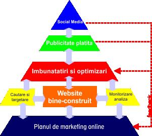 5 etape pentru marketing online de succes