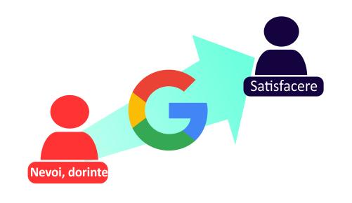Promovare online: Castiga clientii de partea ta folosind Google