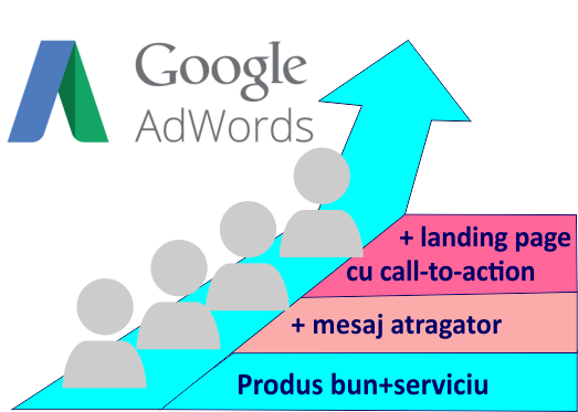 Etapele campaniei de promovare AdWords (PPC marketing)