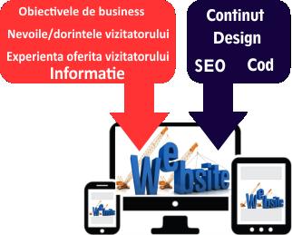 Intrebari importante pentru realizare website
